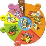 valoracion-nutricional
